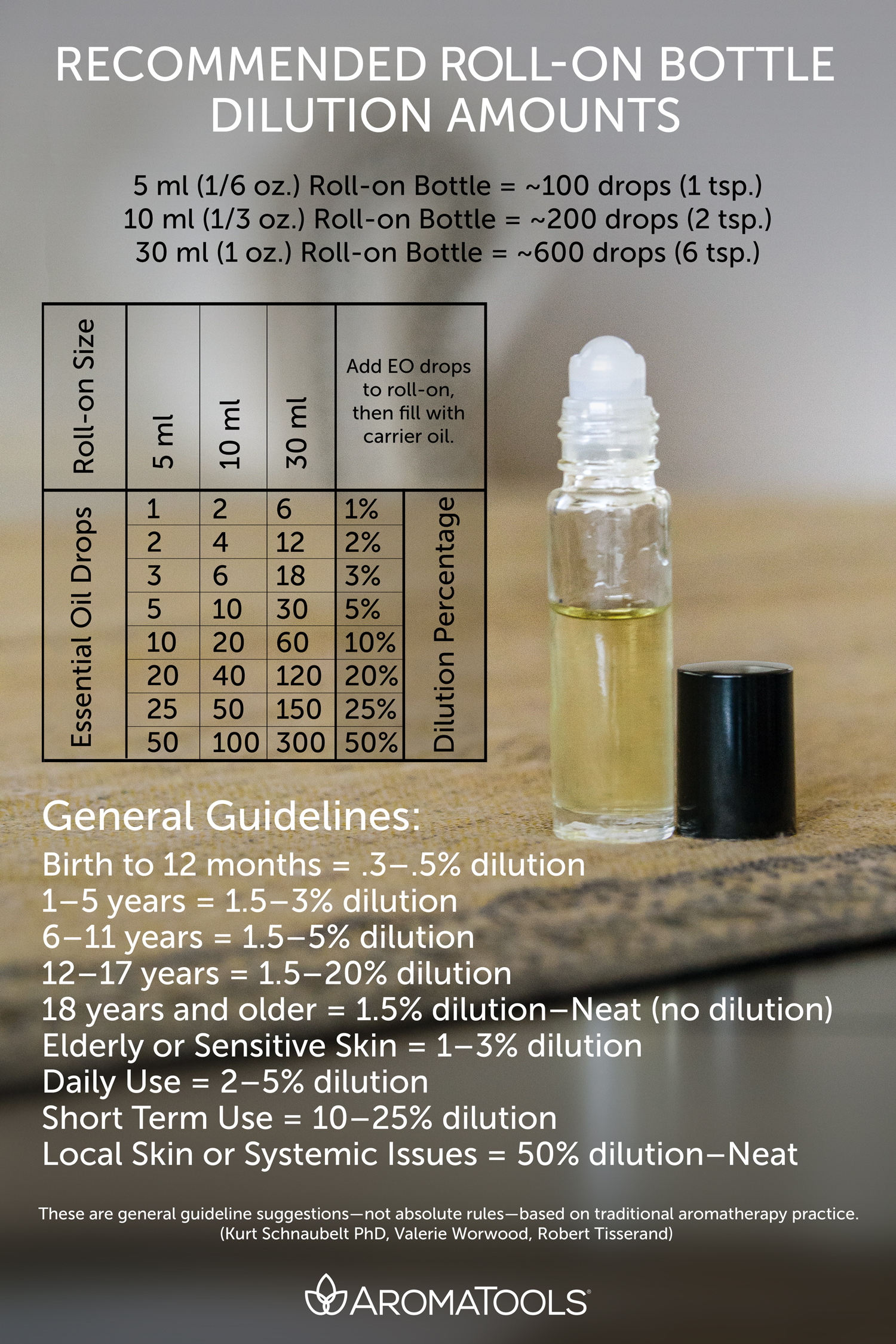 essential oil roller bottle dilution chart